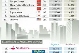 Las empresas españolas pierden peso entre las mayores compañías mundiales