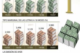 El Tesoro paga la deuda más cara en 3 años