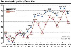 El paro baja en 28.500 personas en el segundo trimestre de 2011