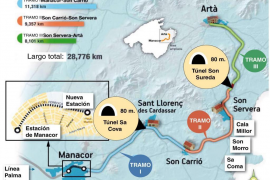 La Cámara de Comercio estima que el tren hasta Artà costaría 377 euros por pasajero y año