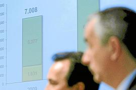 Las grandes empresas defraudan más de 42.700 millones de euros anuales