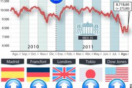 La Bolsa cierra su peor agosto en trece años con una fuerte subida