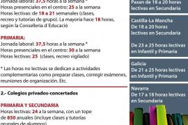 Las clases representan apenas la mitad del horario laboral de los profesores