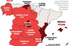 Baleares, la comunidad que más ingresará con los impuestos de sucesiones y de patrimonio