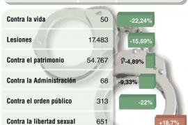 Los delitos sexuales se disparan casi un 20 por ciento en Balears, según la Fiscalía