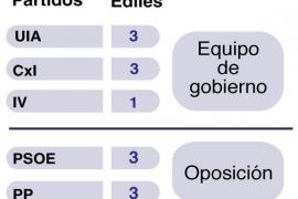 Un acuerdo a tres bandas permite la mayoría en el gobierno municipal de Artà