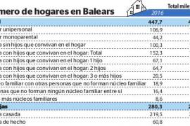 Más de 100.000 personas viven solas en Baleares y el 40 % tienen más de 65 años
