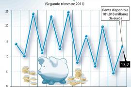El ahorro de los hogares cayó en el segundo trimestre al 13,2% de la renta disponible