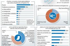 El 39,5% de los españoles opta por menos impuestos aunque se recorten servicios