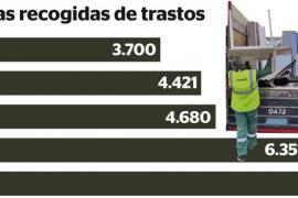 Las toneladas de trastos recogidas en Palma crecen más de un 100 % en 5 años