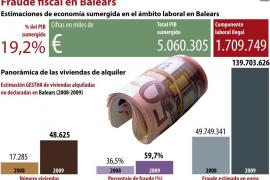 Más de 5.000 millones de economía sumergida