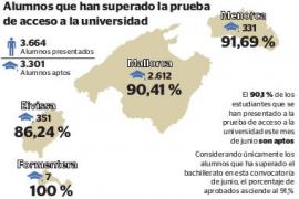 El 90,1 % de los alumnos presentados ha aprobado la selectividad en Baleares
