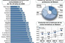 Un 38,04% de los docentes de Balears dice estar 'quemado'