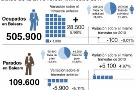 El Balears hay 5.100 parados más que en el tercer trimestre del año pasado
