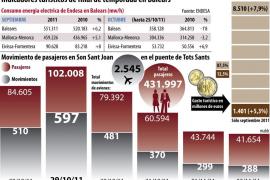 Récords de consumo eléctrico y de gasto turístico en septiembre en Balears