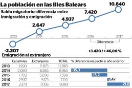 La inmigración extranjera a Baleares sube un 33 % y alcanza niveles previos a la crisis