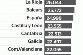 PIB per cápita en España 2017