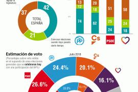 El 42 % de los electores quiere que se convoquen elecciones de inmediato