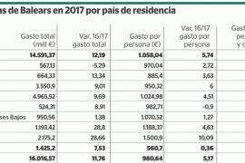 Gasto de los turistas en Baleares por país de residencia