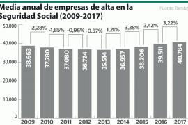Más de 40.000 empresas registradas en Baleares en 2017