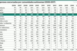 En 2017 hubo 98 empresas concursadas en Baleares