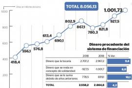 Baleares aportará más de 1.000 millones a solidaridad con otras autonomías en 2019