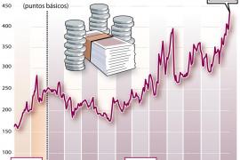 La prima de riesgo española alcanza el récord histórico de 432 puntos