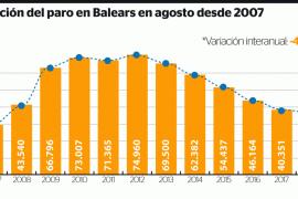 Baleares cierra agosto con la menor cifra de paro de la última década
