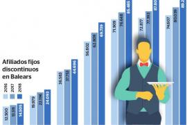 Baleares registra un récord de trabajadores fijos discontinuos con una subida del 11 %
