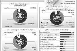 Ocho de cada diez españoles creen que los impuestos no se recaudan con justicia