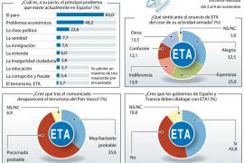 La sanidad se dispara al cuarto lugar en las preocupaciones de los españoles