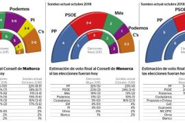 El PI será clave para definir el gobierno del Consell de Mallorca
