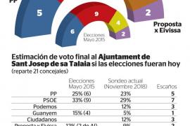 El PSOE baja en Sant Josep pero podría gobernar junto a Podemos y Guanyem