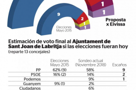 El PP mantendría la mayoría absoluta en Sant Joan y C's y Proposta pugnarían por el último concejal