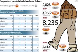 La crisis económica ha obligado a cerrar 2.615 empresas en las Islas en el último año