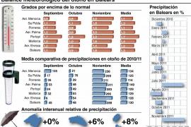 Balears cierra el segundo otoño más cálido en 40 años y más lluvioso de lo normal