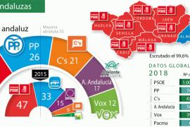 Andalucía abre un escenario electoral aún más incierto en España