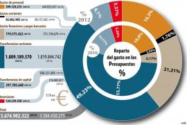 La inversión del Govern cae en picado y sólo le dedicará tres de cada cien euros del Presupuesto