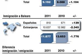 La crisis dispara un 51 por ciento la emigración de Balears al extranjero