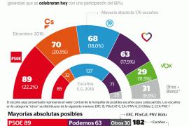 El PP sería la tercera fuerza por la pujanza de C's y la entrada de 29 diputados de Vox