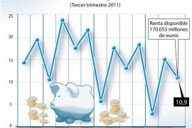 El ahorro de los hogares cae en el tercer trimestre al 10,9% de su renta