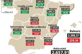 Balears se aleja de la media en financiación en 2019 tras el fiasco de los Presupuestos