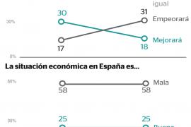 Peores expectativas económicas para 2019