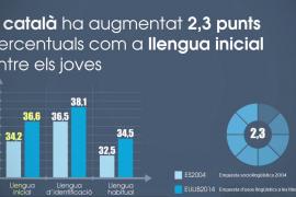 El 38 % de los jóvenes de Balears considera el catalán su primera lengua