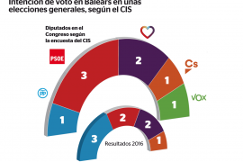 El CIS da empate técnico entre el PP y Vox en unas generales en Baleares