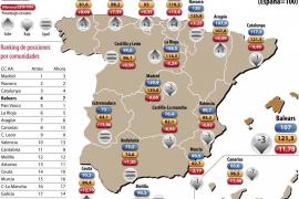 Balears es donde más ha retrocedido el PIB por habitante en los últimos 15 años