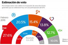 El PSOE sería el partido más votado, con Unidos Podemos en caída libre
