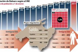 La población de Balears baja por primera vez en décadas y se sitúa en 1.094.269