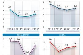 El FMI busca 500.000 millones de dólares para hacer frente a la crisis del euro