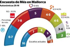 Una encuesta de Més da mayoría a la izquierda en Mallorca por la caída del PP